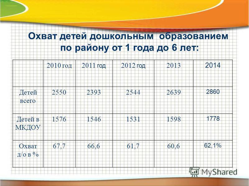 Охват детей дошкольным образованием по району от 1 года до 6 лет: 2010 год 2011 год 2012 год 2013 2014 Детей всего 2550239325442639 2860 Детей в МКДОУ 1576154615311598 1778 Охват д/о в % 67,766,661,760,6 62,1%