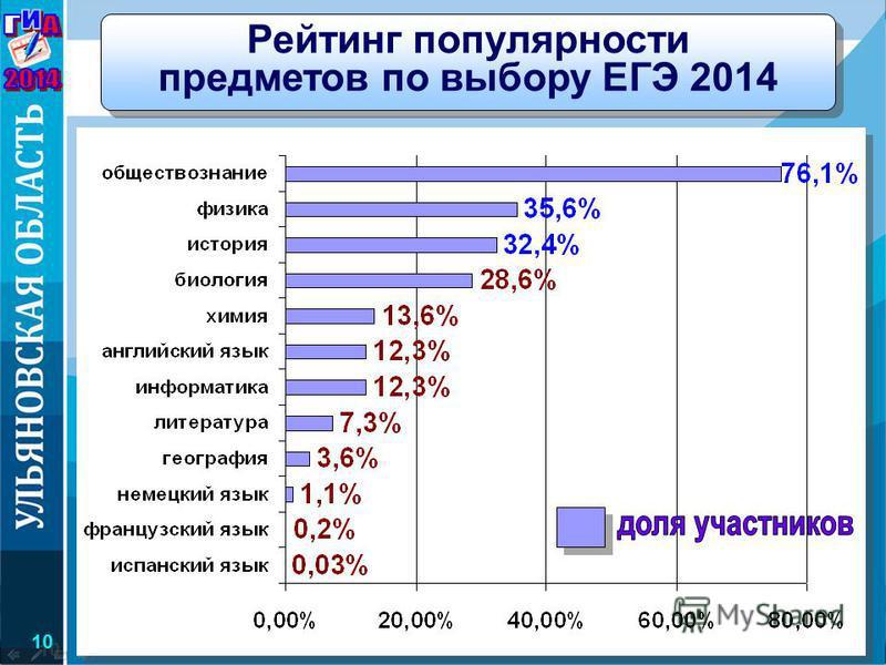 Министерство образования и науки Ульяновской области Рейтинг популярности предметов по выбору ЕГЭ 2014 10