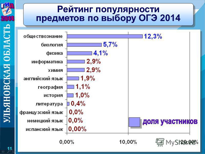 Министерство образования и науки Ульяновской области Рейтинг популярности предметов по выбору ОГЭ 2014 11