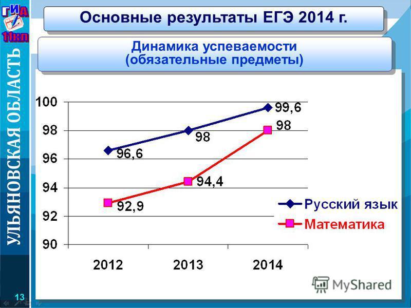 Динамика успеваемости (обязательные предметы) Министерство образования и науки Ульяновской области Основные результаты ЕГЭ 2014 г. 13