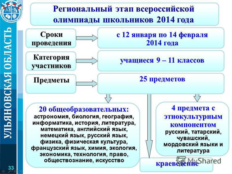Региональный этап всероссийской олимпиады школьников 2014 года с 12 января по 14 февраля 2014 года Сроки проведения учащиеся 9 – 11 классов Категория участников Предметы 4 предмета с этнокультурным компонентом русский, татарский, чувашский, мордовски