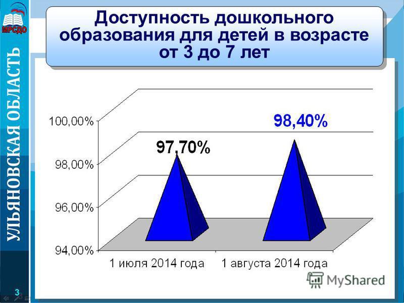 3 3 Министерство образования и науки Ульяновской области Доступность дошкольного образования для детей в возрасте от 3 до 7 лет