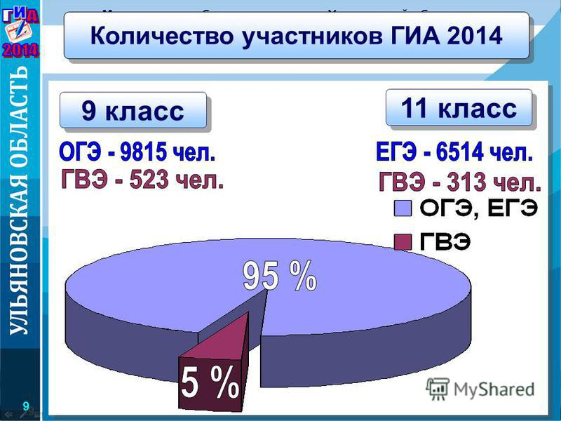 9 класс Министерство образования и науки Ульяновской области Количество участников ГИА 2014 11 класс 9 9