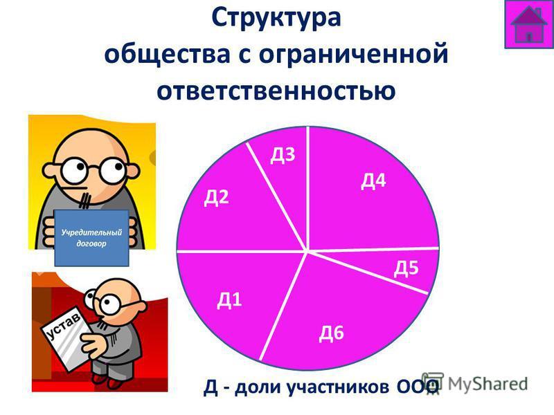 Структура общества с ограниченной ответственностью Д - доли участников ООО Д2 Д4 Д3 Д1 Д5 Д6