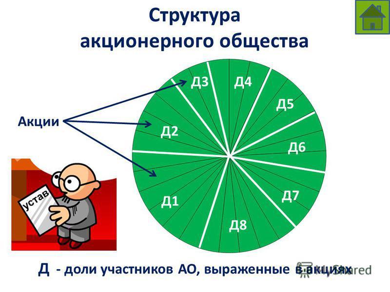 Структура акционерного общества Д - доли участников АО, выраженные в акциях Д2 Д4Д3 Д1 Д5 Д6 Д7 Д8 Акции