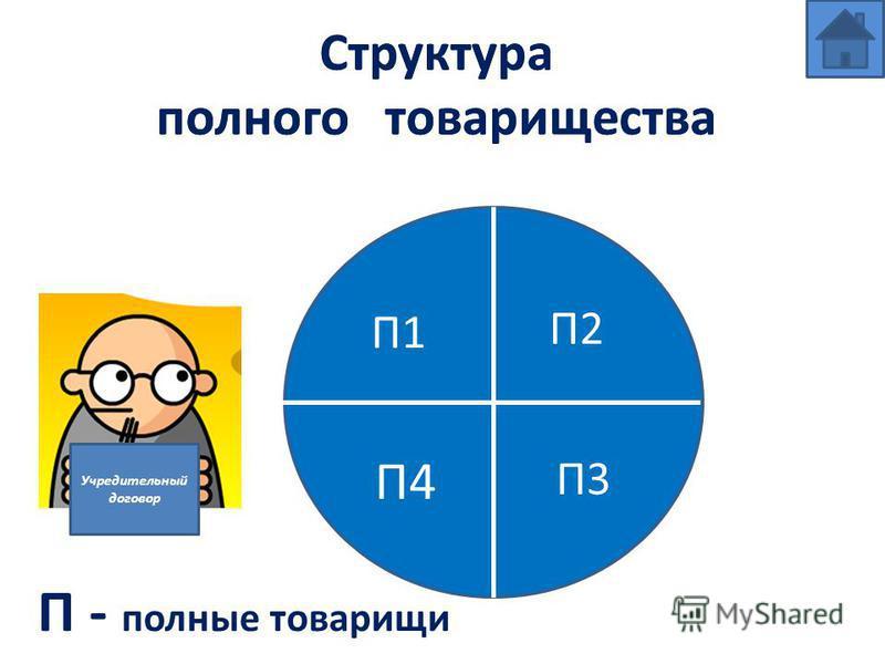 Структура полного товарищества П - полные товарищи П1 П3 П2 П4 Учредительный договор Структура полного товарищества