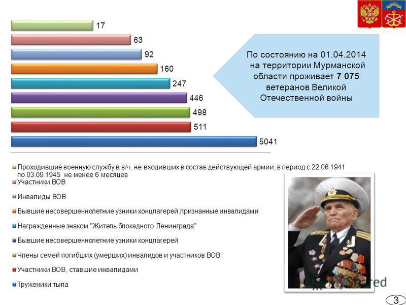 3 По состоянию на 01.04.2014 на территории Мурманской области проживает 7 075 ветеранов Великой Отечественной войны