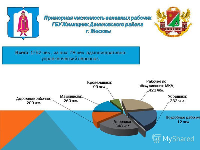 Всего: 1752 чел., из них: 78 чел. административно- управленческий персонал.