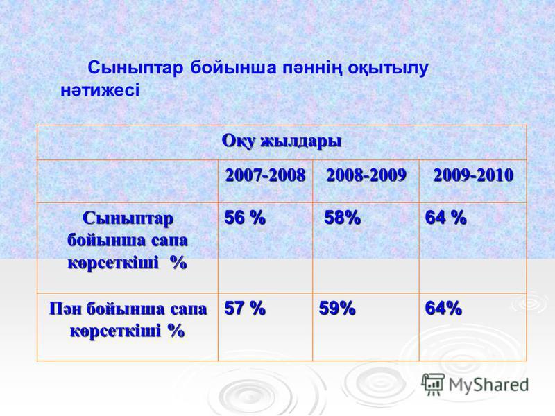 Сыныптар бойынша пәннің оқытылу нәтижесі Оқу жилдары 2007-20082008-20092009-2010 Сыныптар бойынша сапа көрсеткіші % 56 % 58% 58% 64 % Пән бойынша сапа көрсеткіші % 57 % 59%64%