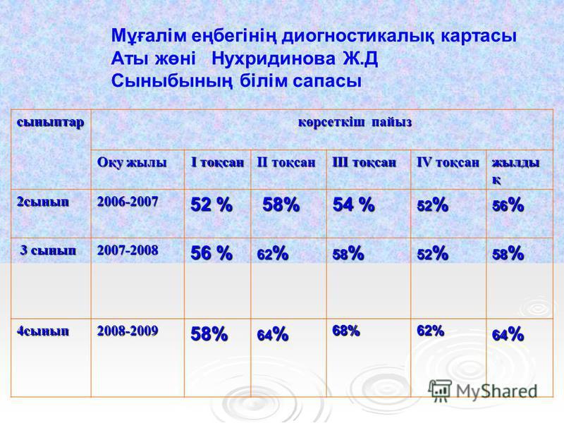 Мұғалім еңбегінің диогностикалық картасы Аты жөні Нухридинова Ж.Д Сыныбының білім сапасы сыныптар көрсеткіш пайыз көрсеткіш пайыз Оқу жилы I тоқсан II тоқсан III тоқсан IV тоқсан жилды қ 2 сынып 2006-2007 52 % 58% 58% 54 % 52 % 56 % 3 сынып 3 сынып 2