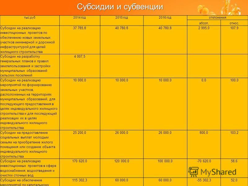 Субсидии и субвенции тыс.руб 2014 год 2015 год 2016 год отклонения абсол.относ. Субсидии на реализацию инвестиционных проектов по обеспечению новых земельных участков инженерной и дорожной инфраструктурой для целей жилищного строительства 37 785,840