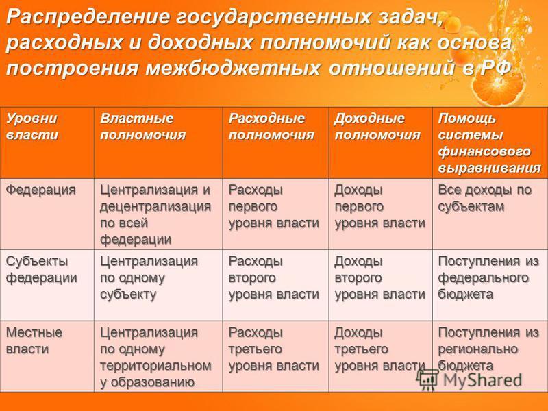 Распределение государственных задач, расходных и доходных полномочий как основа построения межбюджетных отношений в РФ Уровнивласти Властныеполномочия Расходные полномочия Доходныеполномочия Помощь системы финансового выравнивания Федерация Централиз