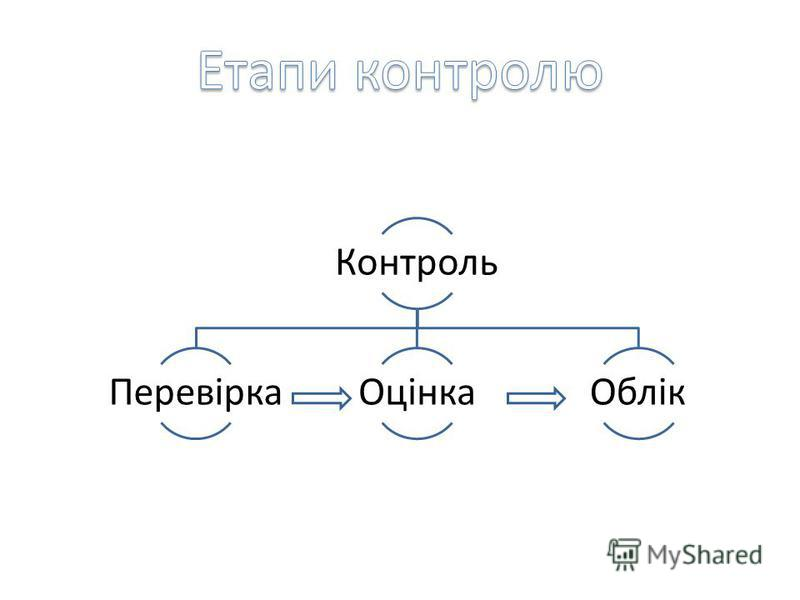 Контроль ПеревіркаОцінкаОблік