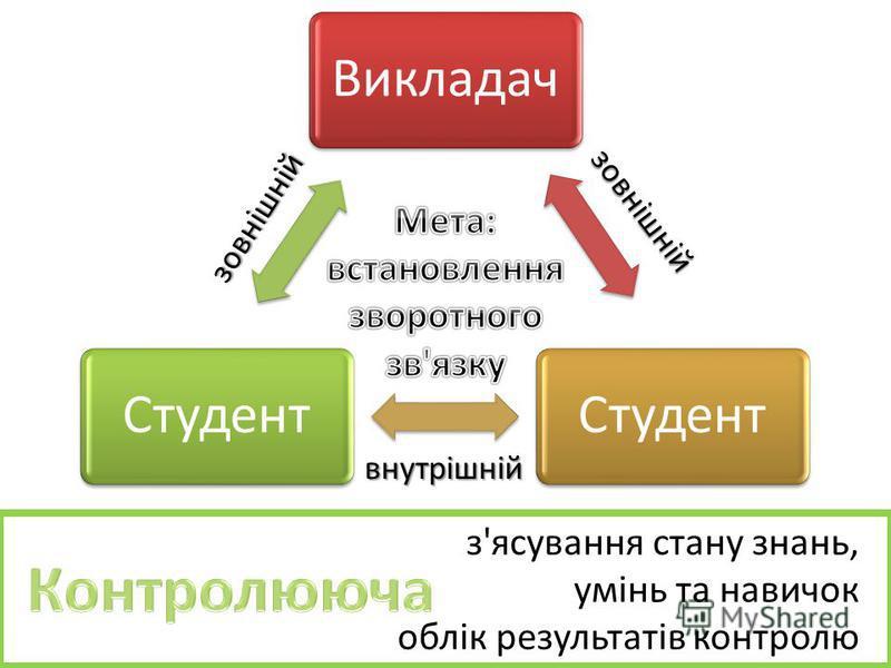 з'ясування стану знань, умінь та навичок облік результатів контролю ВикладачСтудент внутрішній зовнішній зовнішній