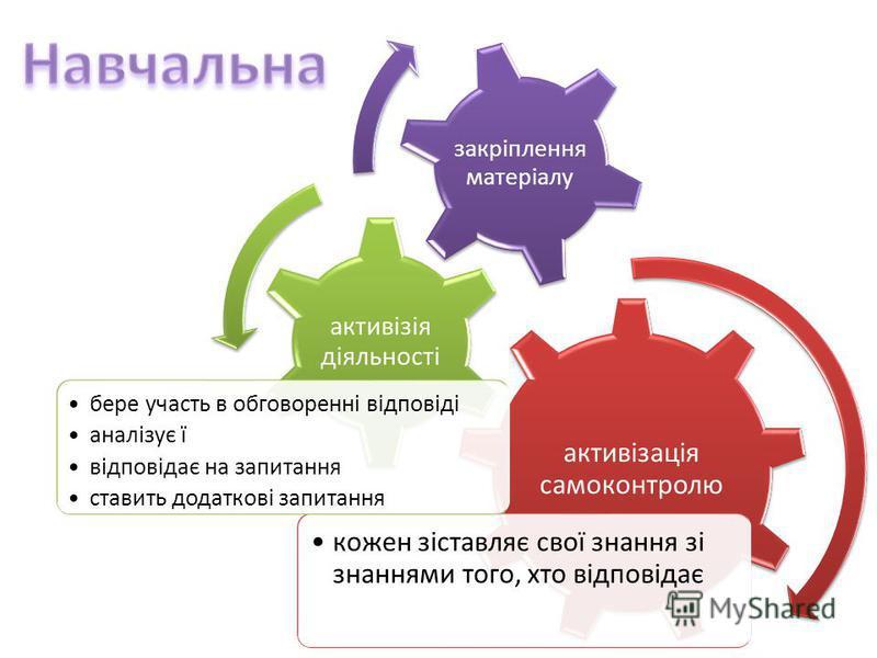 активізація самоконтролю кожен зіставляє свої знання зі знаннями того, хто відповідає активізія діяльності бере участь в обговоренні відповіді аналізує ї відповідає на запитання ставить додаткові запитання закріплення матеріалу