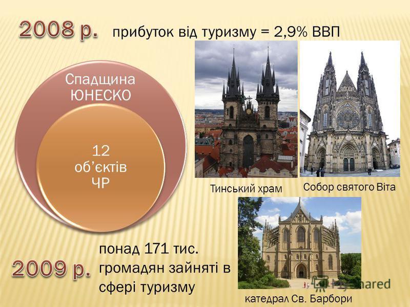 прибуток від туризму = 2,9% ВВП Спадщина ЮНЕСКО 12 обєктів ЧР Собор святого Віта Тинський храм катедрал Св. Барбори понад 171 тис. громадян зайняті в сфері туризму