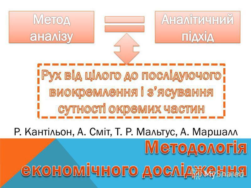 Р. Кантільон, А. Сміт, Т. Р. Мальтус, А. Маршалл