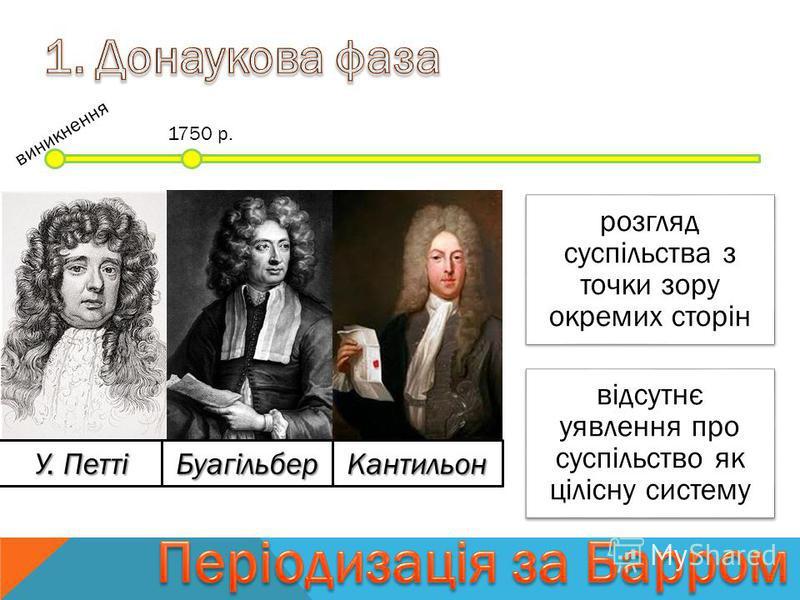 1750 р. виникнення розгляд суспільства з точки зору окремих сторін відсутнє уявлення про суспільство як цілісну систему У. Петті БуагільберКантильон