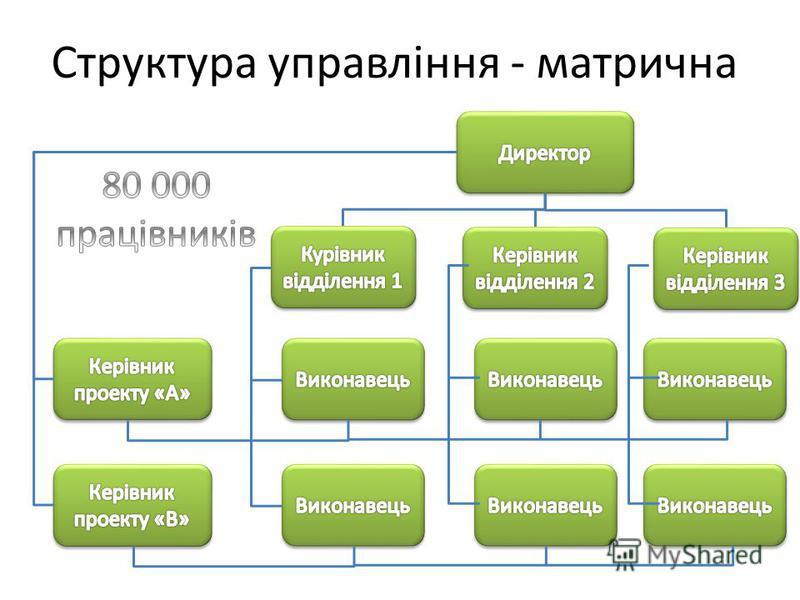 Структура управління - матрична