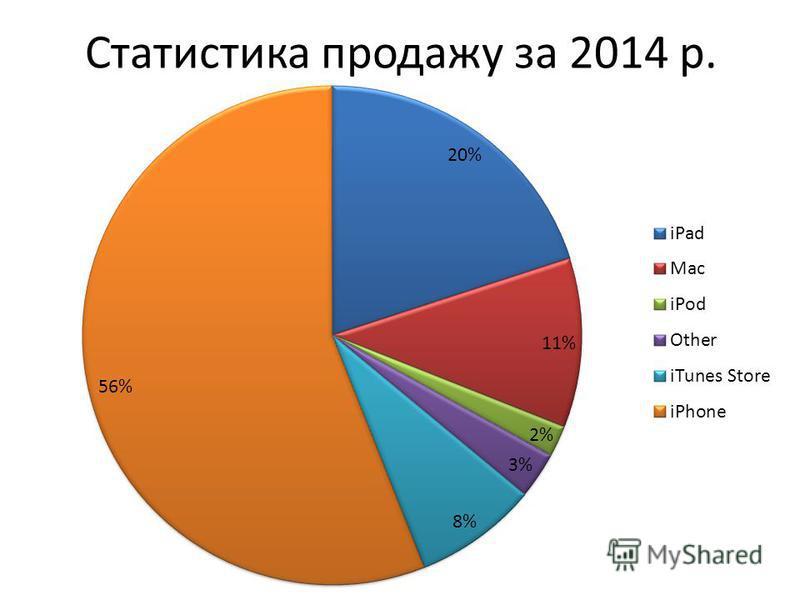 Статистика продажу за 2014 р.