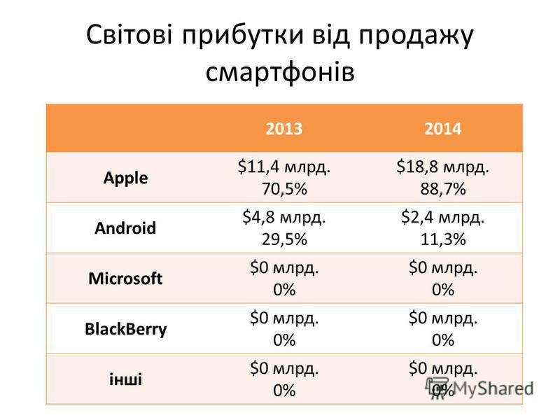 Світові прибутки від продажу смартфонів 20132014 Apple $11,4 млрд. 70,5% $18,8 млрд. 88,7% Android $4,8 млрд. 29,5% $2,4 млрд. 11,3% Microsoft $0 млрд. 0% $0 млрд. 0% BlackBerry $0 млрд. 0% $0 млрд. 0% інші $0 млрд. 0% $0 млрд. 0%
