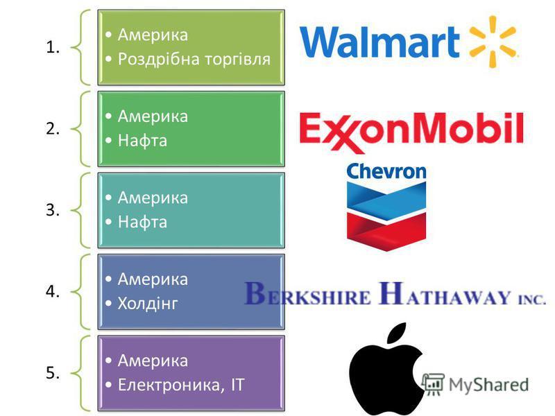 1. Америка Роздрібна торгівля 2. Америка Нафта 3. Америка Нафта 4. Америка Холдінг 5. Америка Електроника, IT