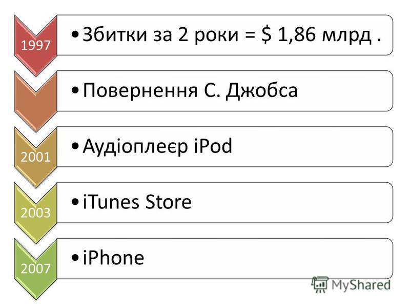 1997 Збитки за 2 роки = $ 1,86 млрд.Повернення С. Джобса 2001 Аудіоплеєр iPod 2003 iTunes Store 2007 iPhone