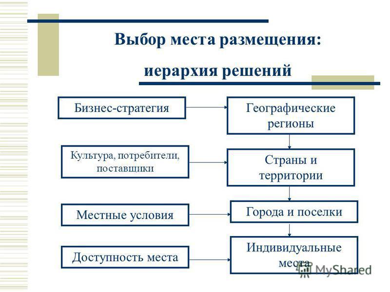 Выбор места размещения: иерархия решений Бизнес-стратегия Культура, потребители, поставщики Местные условия Доступность места Индивидуальные места Города и поселки Страны и территории Географические регионы