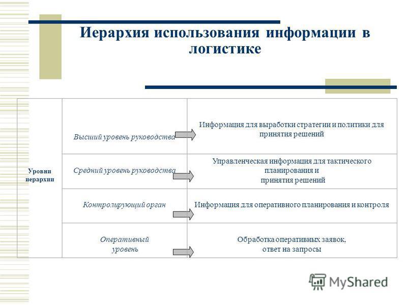 Иерархия использования информации в логистике Уровни иерархии Высший уровень руководства Информация для выработки стратегии и политики для принятия решений Средний уровень руководства Управленческая информация для тактического планирования и принятия