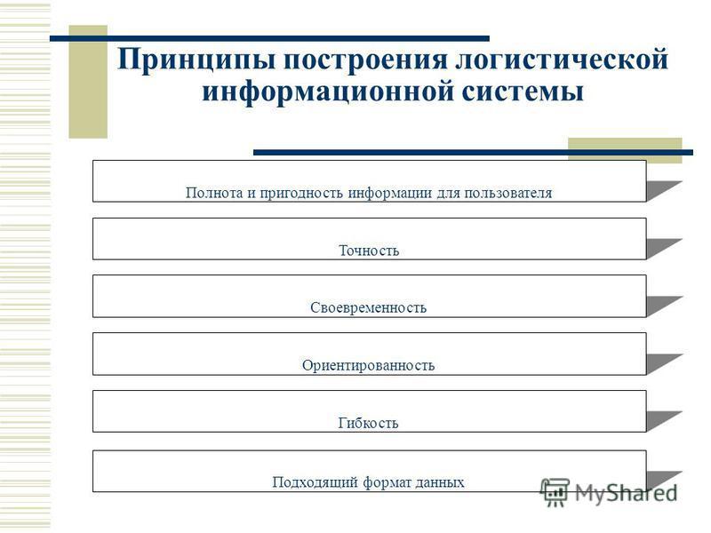 Принципы построения логистической информационной системы Полнота и пригодность информации для пользователя Подходящий формат данных Гибкость Ориентированность Своевременность Точность