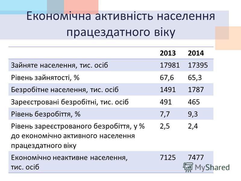 Економічна активність населення працездатного віку 20132014 Зайняте населення, тис. осіб 1798117395 Рівень зайнятості, % 67,665,3 Безробітне населення, тис. осіб 14911787 Зареєстровані безробітні, тис. осіб 491465 Рівень безробіття, % 7,79,3 Рівень з