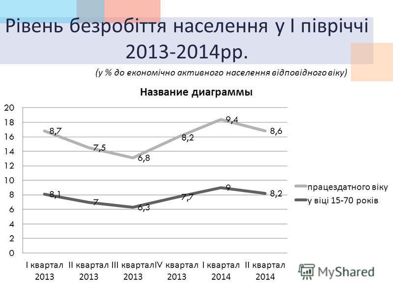 Рівень безробіття населення у І півріччі 2013-2014 рр. ( у % до економічно активного населення відповідного віку )