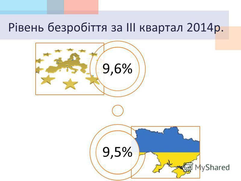 Рівень безробіття за ІІІ квартал 2014 р. 9,6%9,5%