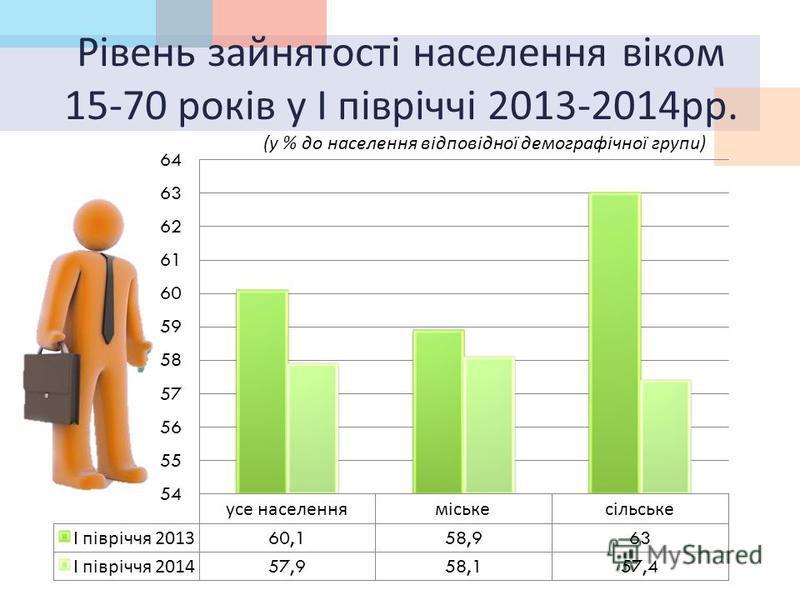 Рівень зайнятості населення віком 15-70 років у І півріччі 2013-2014 рр. ( у % до населення відповідної демографічної групи )