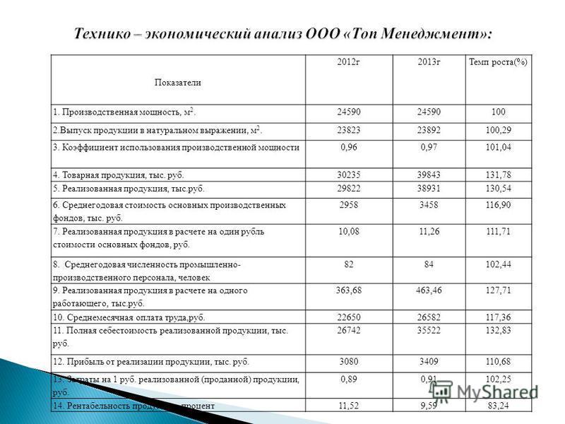Показатели 2012 г 2013 г Темп роста(%) 1. Производственная мощность, м 2.24590 100 2. Выпуск продукции в натуральном выражении, м 2.2382323892100,29 3. Коэффициент использования производственной мощности 0,960,97101,04 4. Товарная продукция, тыс. руб