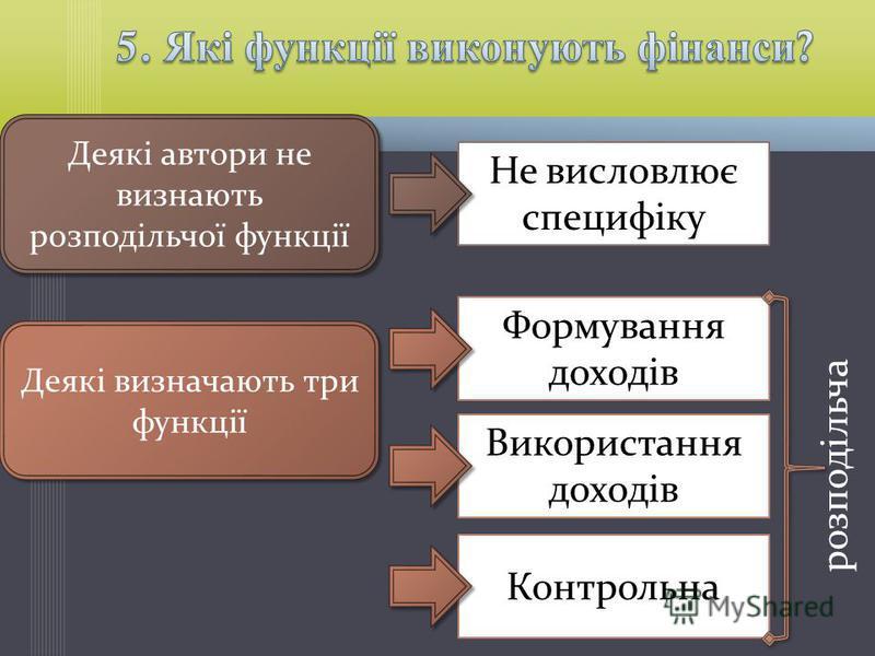Контрольна Деякі автори не визнають розподільчої функції Не висловлює специфіку Деякі визначають три функції Формування доходів Використання доходів розподільча