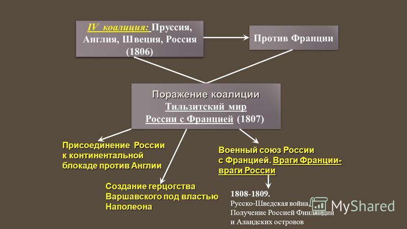 IV коалиция: Пруссия, Англия, Швеция, Россия (1806) IV коалиция: Пруссия, Англия, Швеция, Россия (1806) Против Франции Поражение коалиции Тильзитский мир России с Францией (1807) Поражение коалиции Тильзитский мир России с Францией (1807) Присоединен