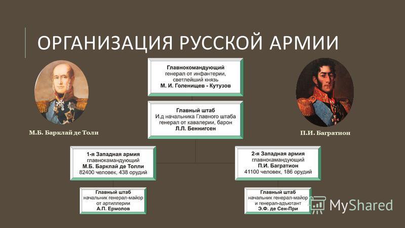ОРГАНИЗАЦИЯ РУССКОЙ АРМИИ П.И. Багратион М.Б. Барклай де Толи