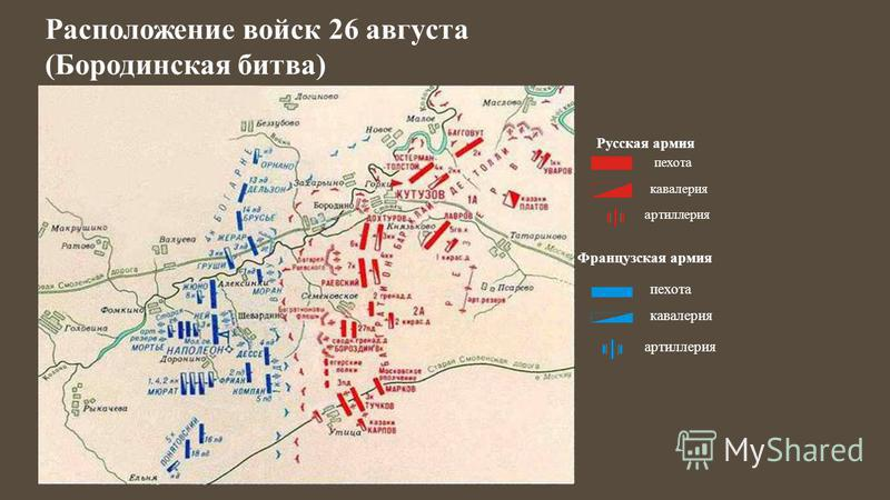 Расположение войск 26 августа (Бородинская битва) Русская армия пехота кавалерия артиллерия Французская армия пехота кавалерия артиллерия