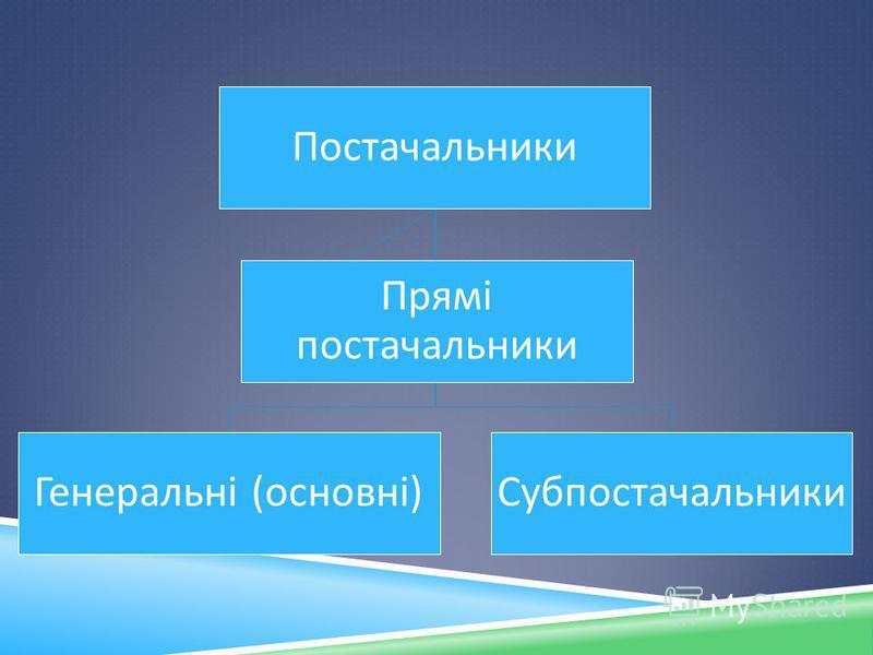 Постачальники Генеральні ( основні ) Субпостачальники Прямі постачальники
