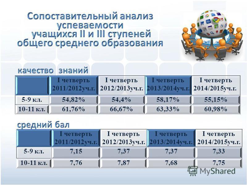 I четверть 2011/2012 уч.г. I четверть 2012/2013 уч.г. I четверть 2013/2014 уч.г. I четверть 2014/2015 уч.г. 5-9 кл.54,82%54,4%58,17%55,15% 10-11 кл.61,76%66,67%63,33%60,98% I четверть 2011/2012 уч.г. I четверть 2012/2013 уч.г. I четверть 2013/2014 уч