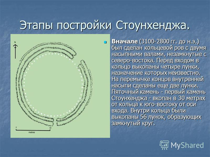 Этапы постройки Стоунхенджа. Вначале (3100-2800 гг. до н.э.) был сделан кольцевой ров с двумя насыпными валами, незамкнутые с северо-востока. Перед входом в кольцо выкопаны четыре лунки, назначение которых неизвестно. На перемычке концов внутренней н