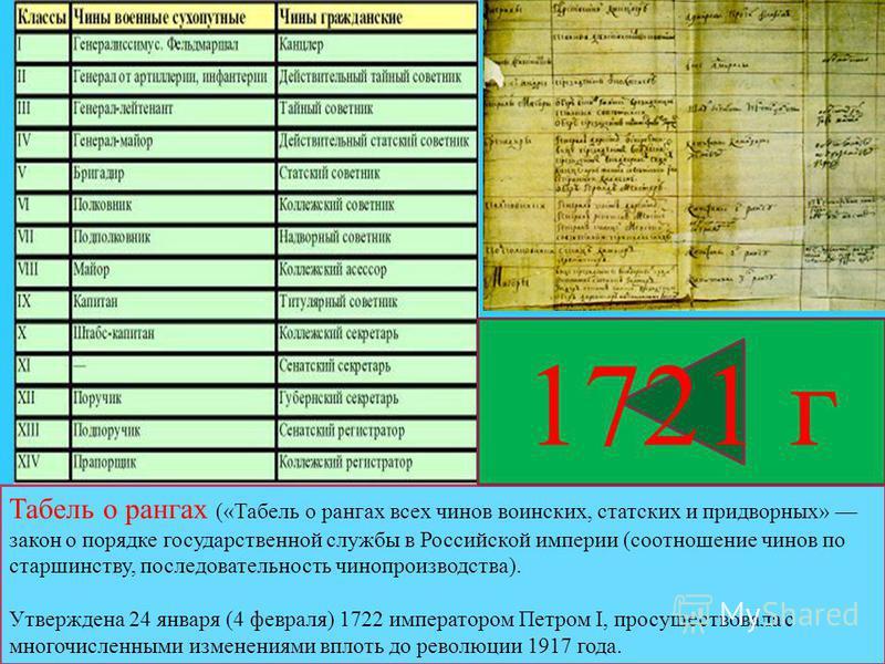 Табель о рангах («Табель о рангах всех чинов воинских, статских и придворных» закон о порядке государственной службы в Российской империи (соотношение чинов по старшинству, последовательность чинопроизводства). Утверждена 24 января (4 февраля) 1722 и