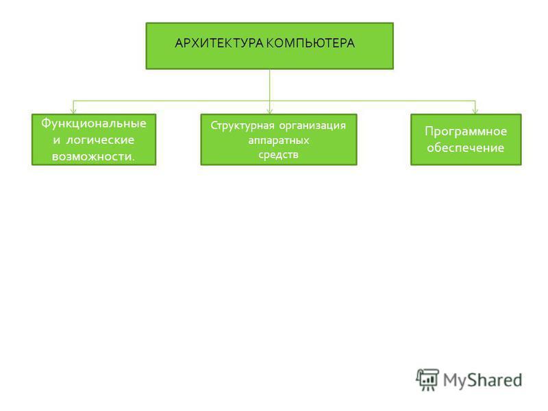 АРХИТЕКТУРА КОМПЬЮТЕРА Функциональные и логические возможности. Структурная организация аппаратных средств Программное обеспечение