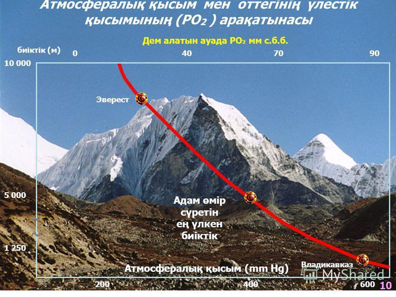 биіктік (м) 10 000 5 000 ~~~~ 1 250 Атмосфералық қысым мен оттегінің үлестік қысымының (РО 2 ) арақатынасы Дем алатын ауада РО 2 мм с.б.б. 0 40 70 90 200 400 600 Атмосфералық қысым (mm Hg) Эверест Адам өмір сүретін ең үлкен биіктік Владикавказ 10