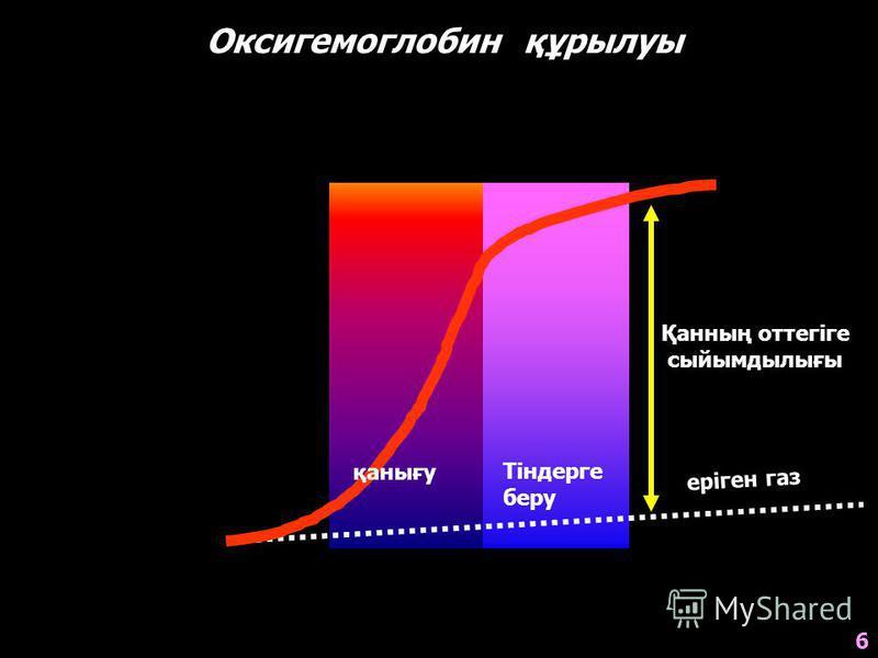 Оксигемоглобин құрылуы 0 20 40 60 80 100 HbO 2 (%) pO 2 (mm Hg) 20 40 60 80 100 120 Тіндерге беру еріген газ Қанның оттегіге сыйымдылығы 6 қанығу