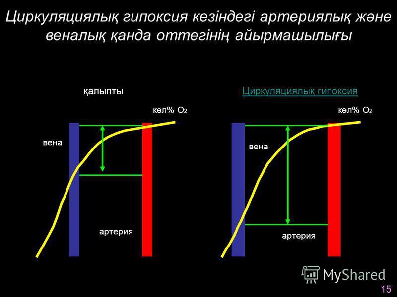 Циркуляциялық гипоксия кезіндегі артериялық және веналық қанда оттегінің айырмашылығы қалыпты S O 2 (%) 100 80 60 40 20 0 pO 2 (mm Hg) 20 40 60 80 100 көл% О 2 20 15 10 5 0 Циркуляциялық гипоксия S O 2 (%) 100 80 60 40 20 0 pO 2 (mm Hg) 20 40 60 80 1