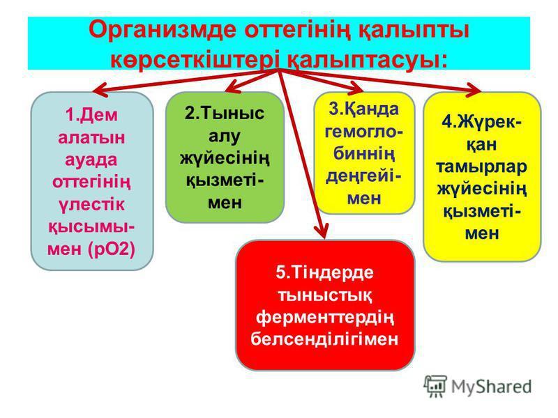 Организмде оттегінің қалыпты көрсеткіштері қалыптасуы: 1.Дем алатын ауада оттегінің үлестік қысымы- мен (рО2) 2.Тыныс алу жүйесінің қызметі- мен 3.Қанда гемогло- биннің деңгейі- мен 4.Жүрек- қан тамырлар жүйесінің қызметі- мен 5.Тіндерде тыныстық фер
