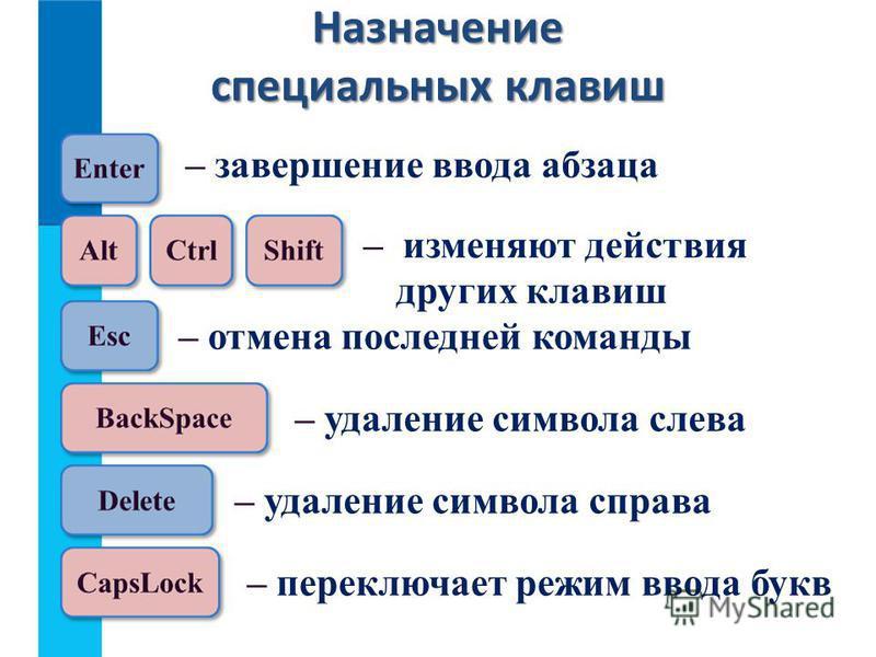 Назначение специальных клавиш – завершение ввода абзаца – изменяют действия других клавиш – отмена последней команды – удаление символа слева – переключает режим ввода букв – удаление символа справа