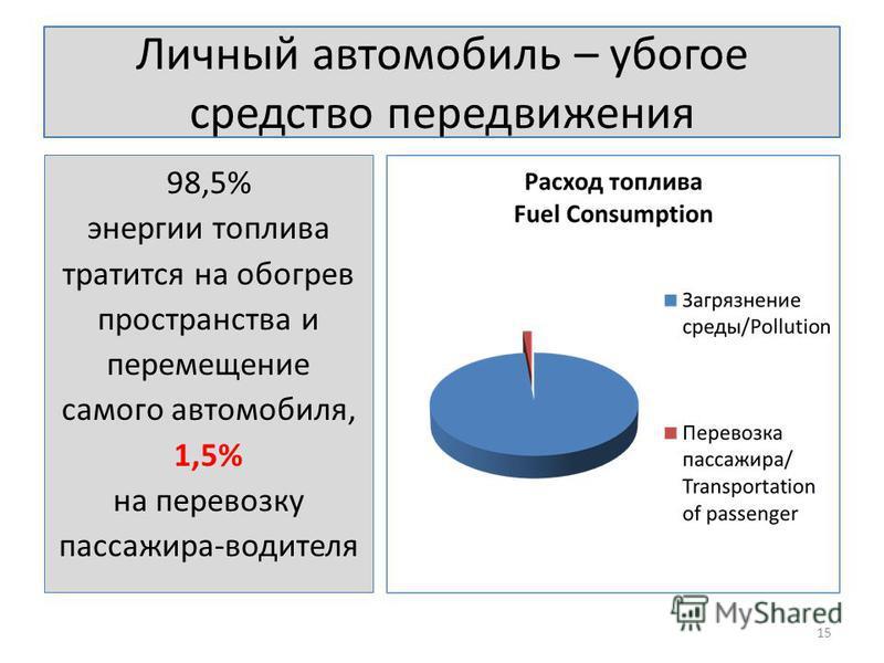 Личный автомобиль – убогое средство передвижения 98,5% энергии топлива тратится на обогрев пространства и перемещение самого автомобиля, 1,5% на перевозку пассажира-водителя 15